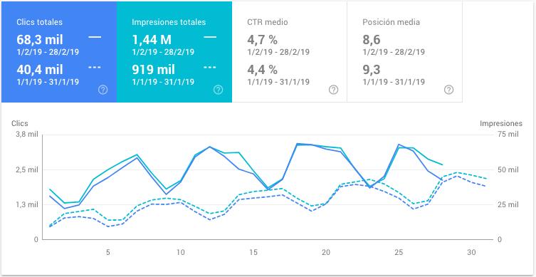 conceptosjuridicos.com - datos de febrero de 2019