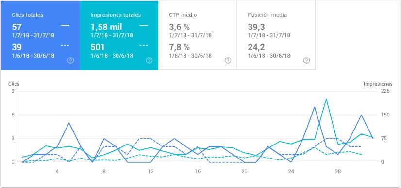 conceptosjuridicos.com - datos de julio de 2018