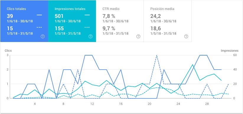 conceptosjuridicos.com - datos de junio de 2018