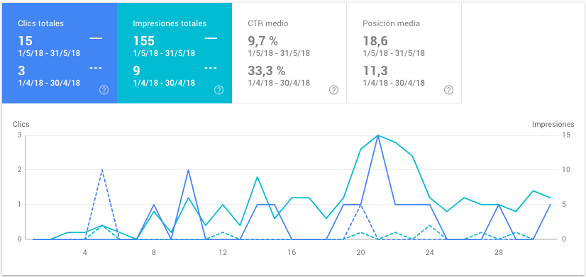 conceptosjuridicos.com - datos de mayo de 2018