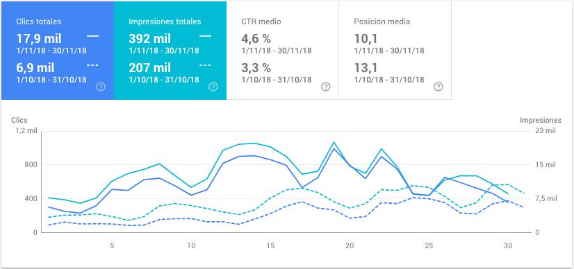 conceptosjuridicos.com - datos de noviembre de 2018