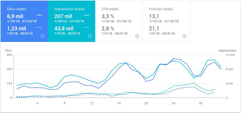 conceptosjuridicos.com - datos de octubre de 2018