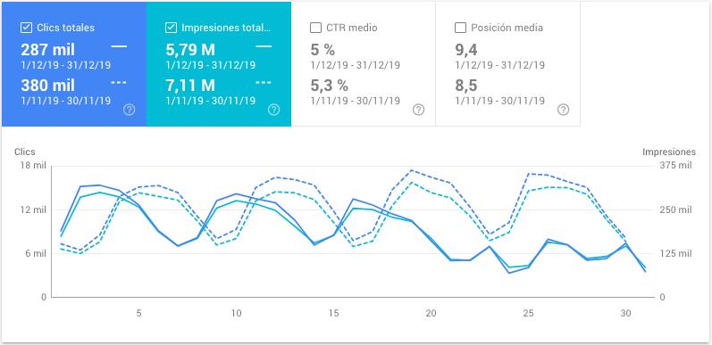 conceptosjuridicos.com - datos de diciembre de 2019