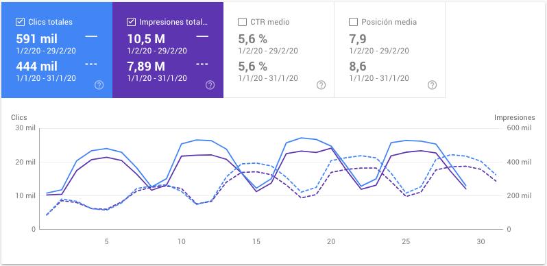 conceptosjuridicos.com - datos de febrero de 2020